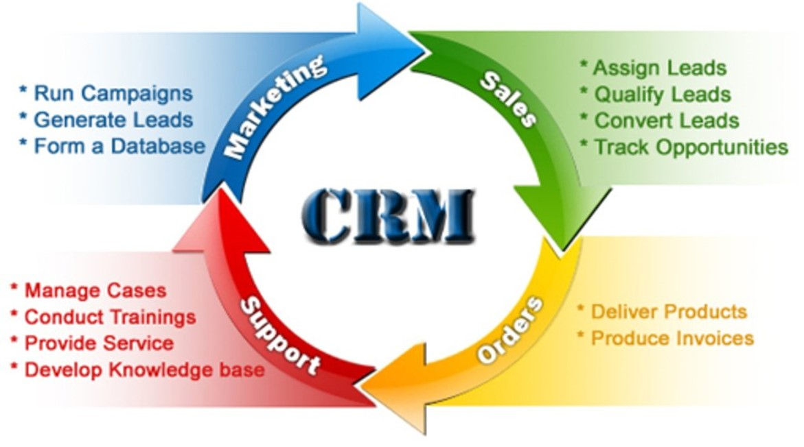 Advantages of CRM Software For Growing Business