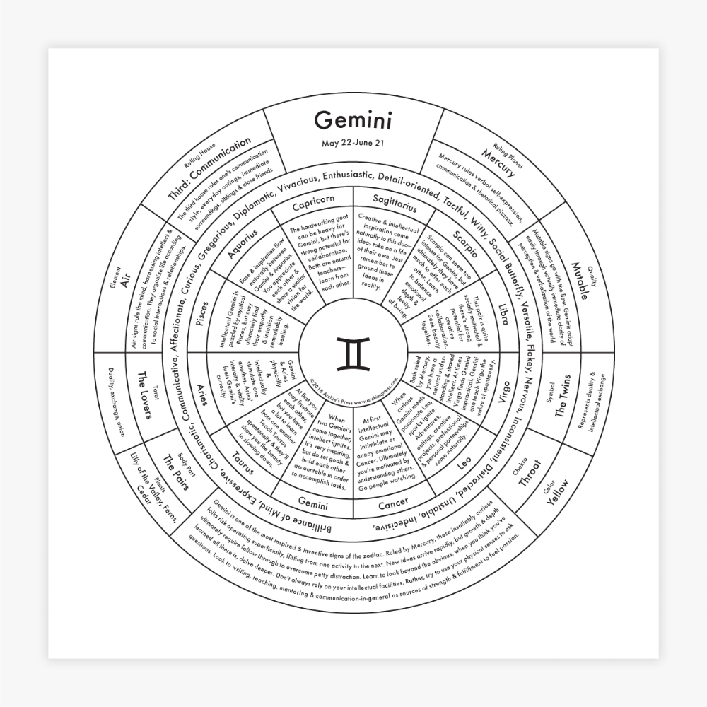 Archie's Press - Gemini Chart
