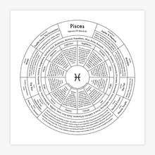 Load image into Gallery viewer, Archie's Press - Pisces Chart