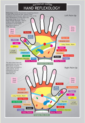 Hand Reflexology  Two Sided Color Informational Card