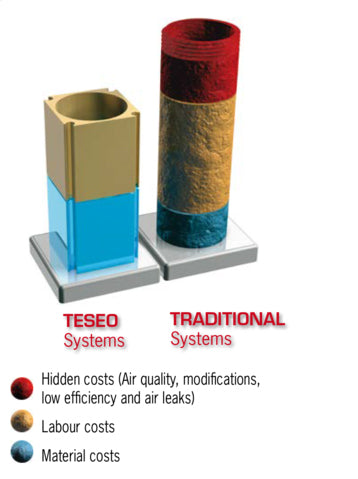Teseo pipework vs traditional systems