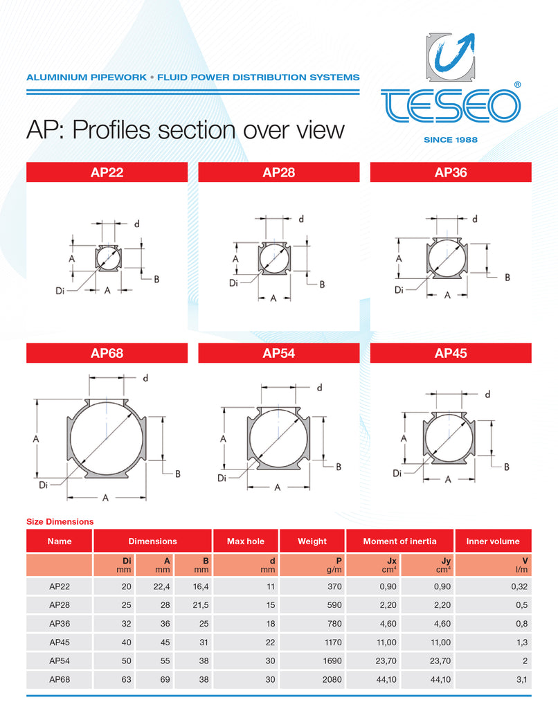 Teseo AP Profiles Section Overview