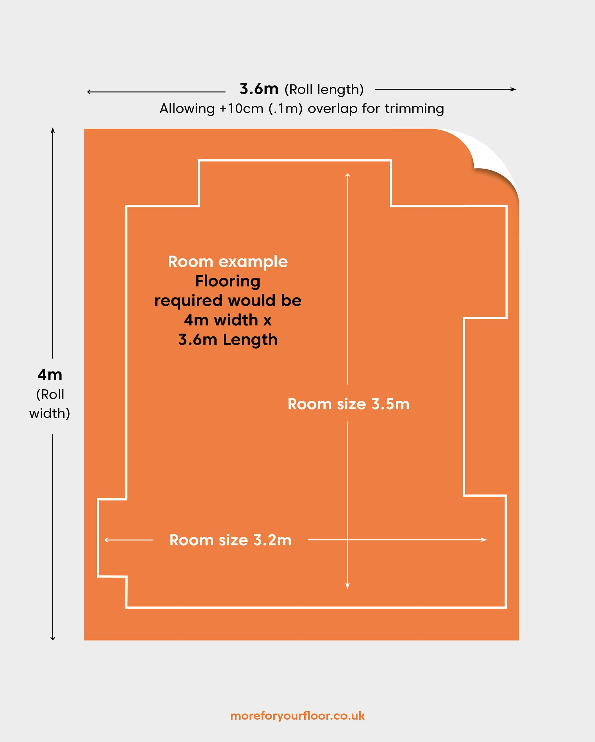 Diagram of an example room size for measuring