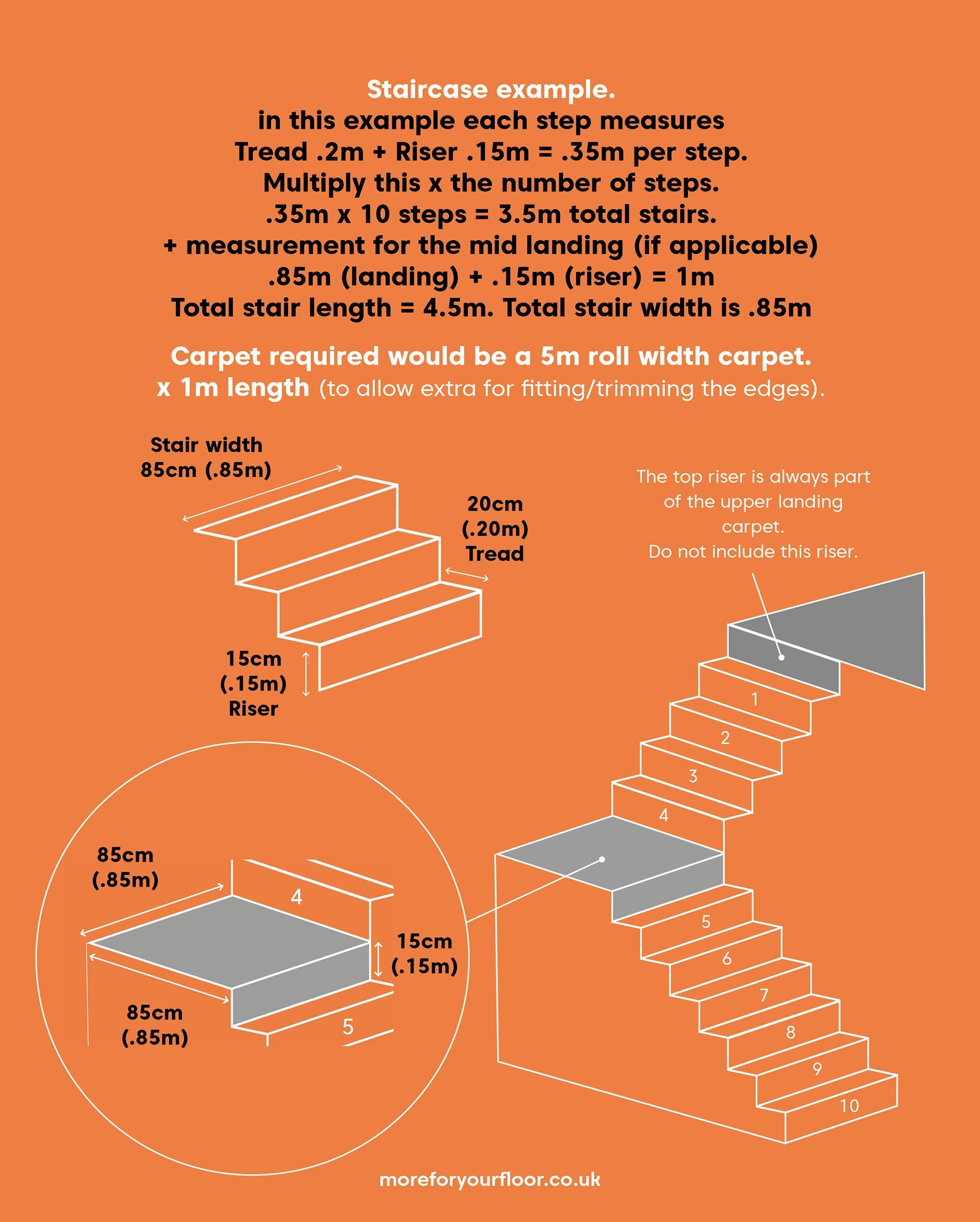 Diagram of an example stairway for measuring