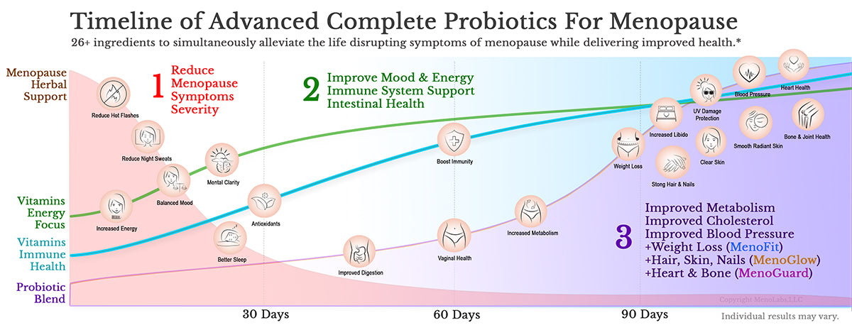 timeline of advanced complete probiotics for menopause symptom relief