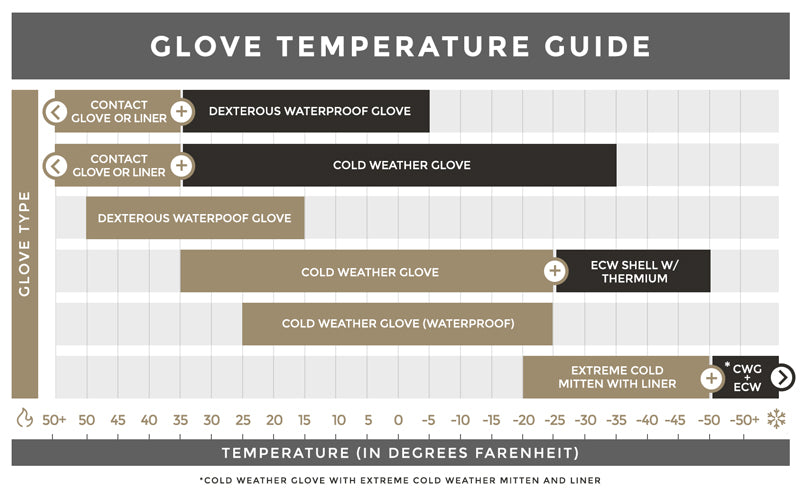 Glove Temperature Guide