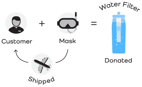 Customer + Mask = Donated Water Filter