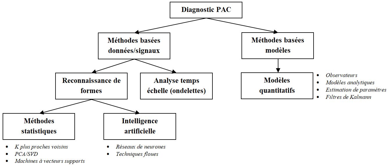Classification des méthodes de diagnostic