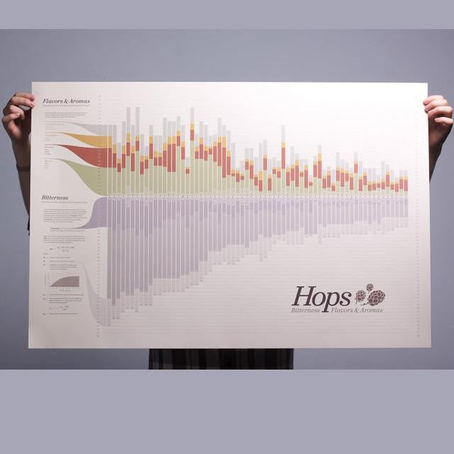 Assorted Gifts - Hops Chart Poster