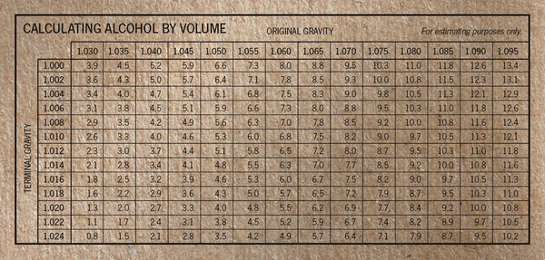 ABV reference table based on gravity readings