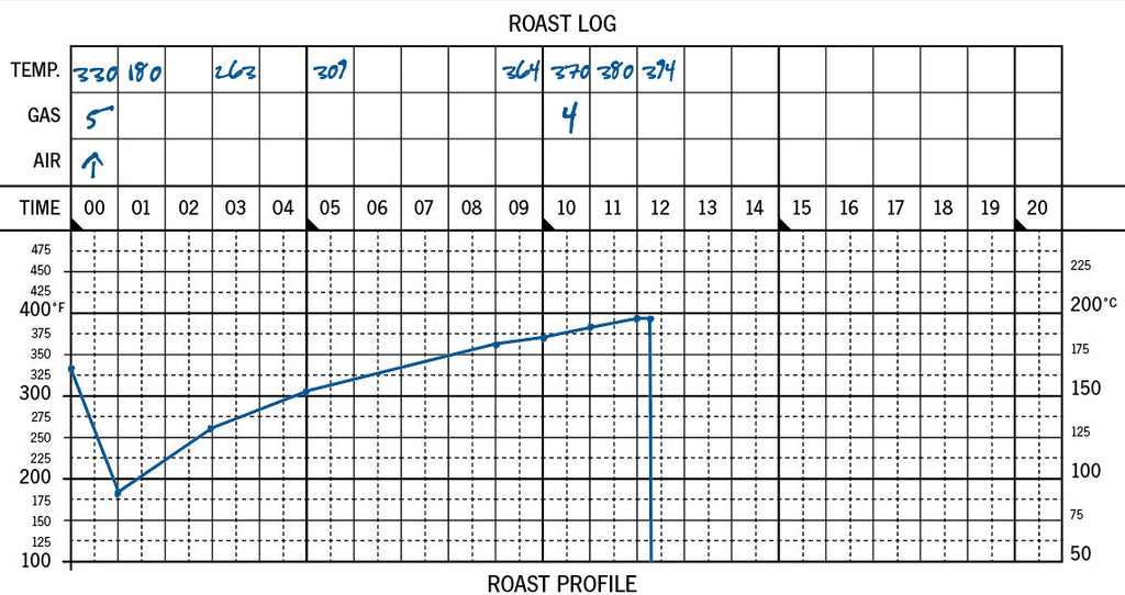 33 Roasts: Roast Log and Roast Profile