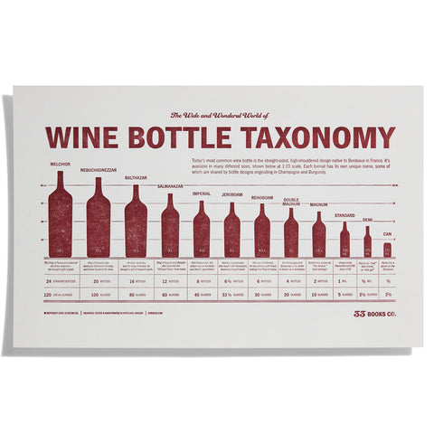 Wine Bottle Taxonomy Print