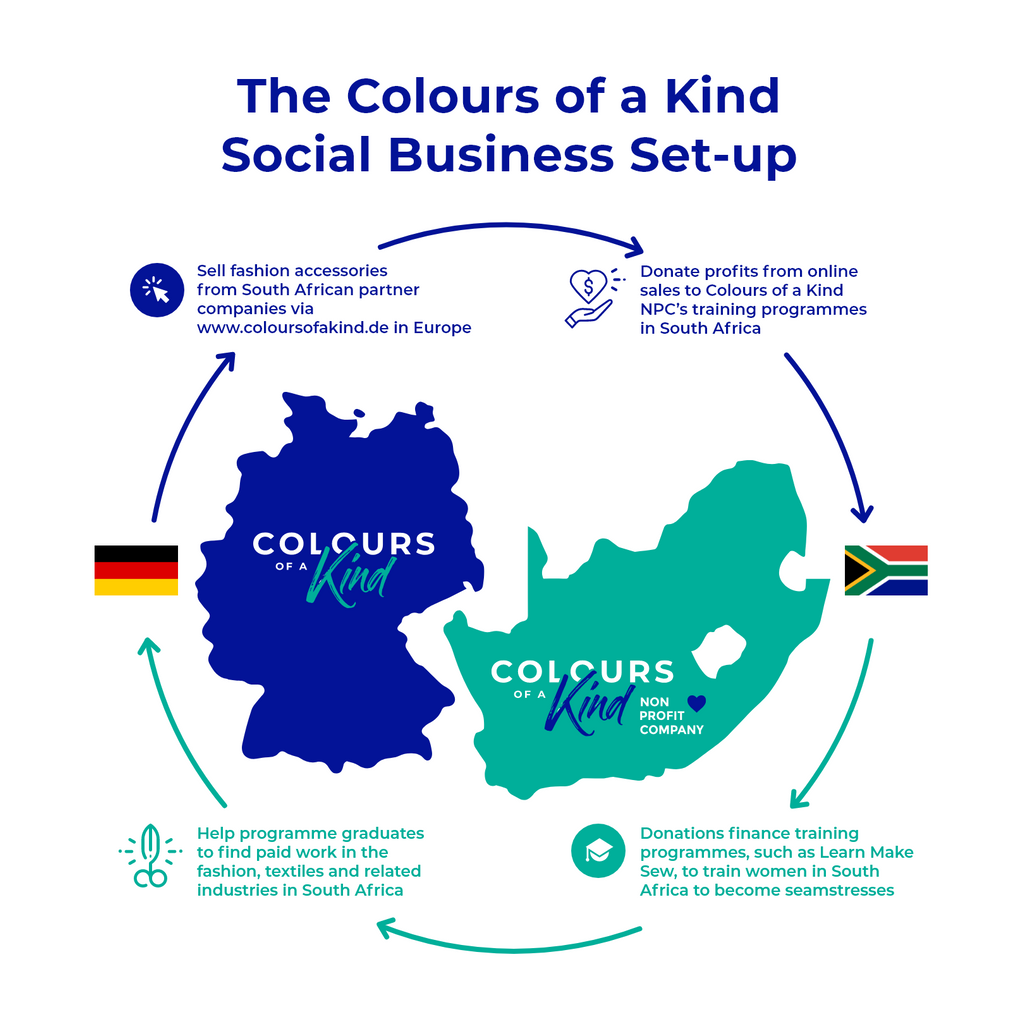 Colours of a Kind Social Business Inforgraphic