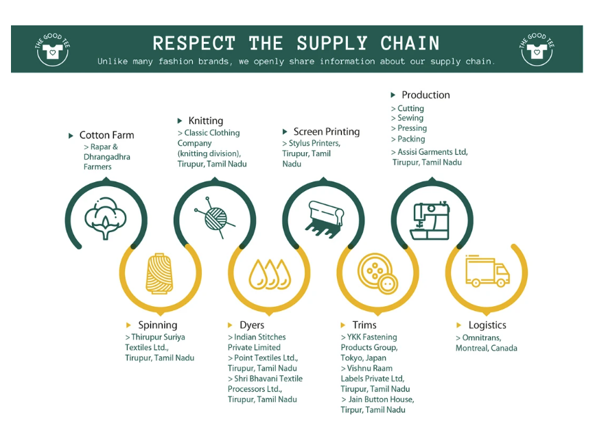 Respect the Supply Chain