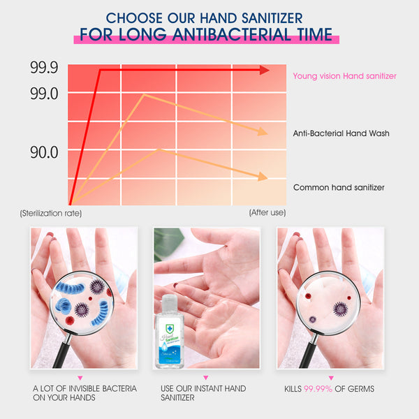 70ML Rinse-free Hand Sanitizer Gel Hand Cleanser Antibacterial Kills 99.9% Germs Sanitizer Hand Soap
