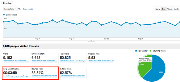 Google Analytics Measuring Bounce Rate