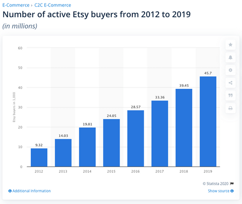Etsy: number of active buyers 2012-2019