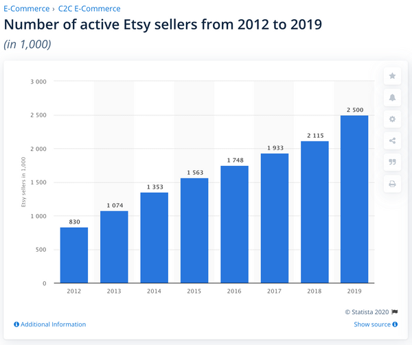 2.5 million Etsy sellers graph