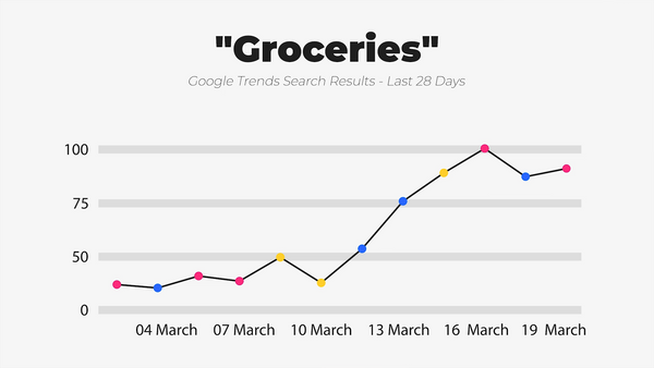 IWD Agency Google Trends Google Search Results Groceries