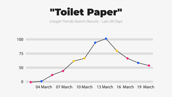 IWD Agency Google Trends Google Search Results Toilet Paper