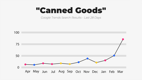 IWD Agency Google Trends Google Search Results Canned Goods