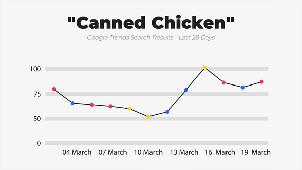 IWD Agency Google Trends Google Search Results Canned Chicken