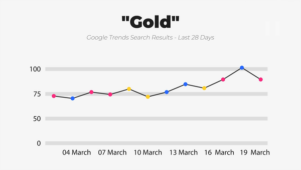 IWD Agency Google Trends Google Search Results Gold