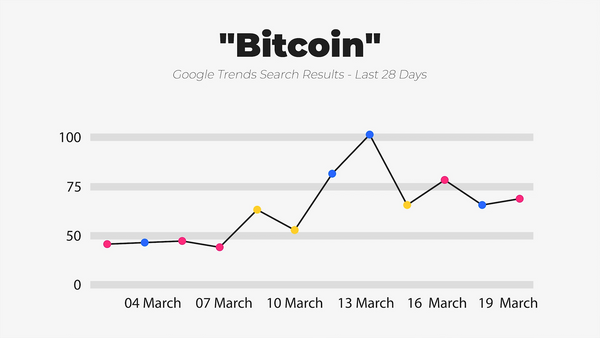 IWD Agency Google Trends Google Search Results Bitcoin
