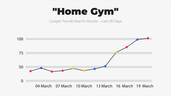 IWD Agency Google Trends Google Search Results Home Gym