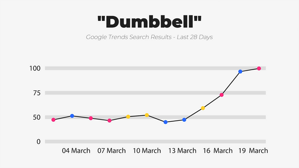 IWD Agency Google Trends Google Search Results Dumbbell