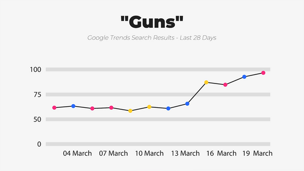 IWD Agency Google Trends Google Search Results Guns