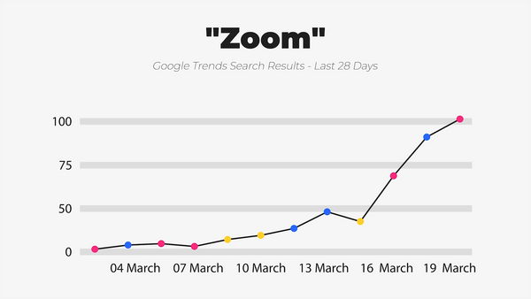 IWD Agency Google Trends Google Search Results Zoom
