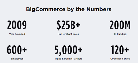 BigCommerce by the Numbers