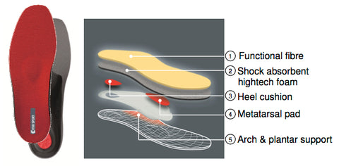 Viva Sport arch support orthotic insert diagram of layers