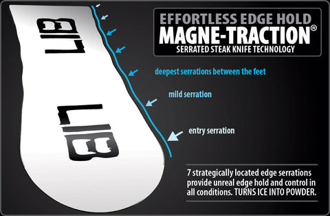 Magna Traction Overview