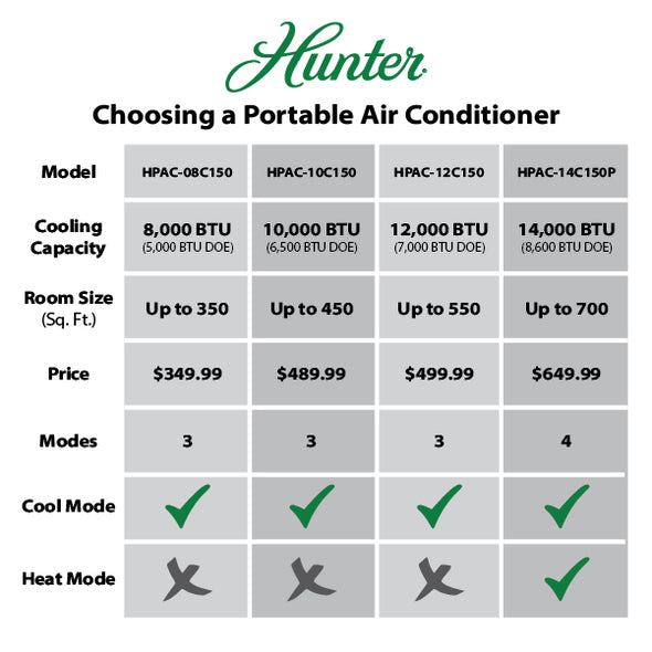 Hunter Portable Air Conditioner Model Comparison