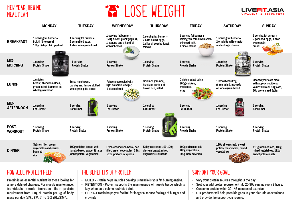 Lose Weight Meal Plan