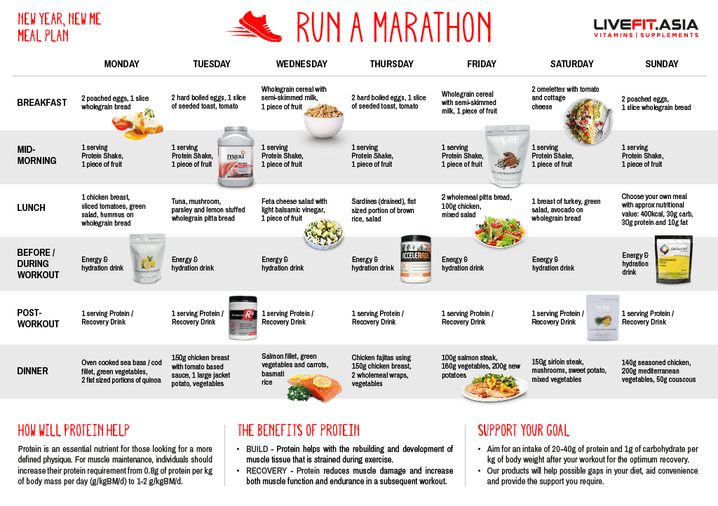Run A Marathon Meal Plan