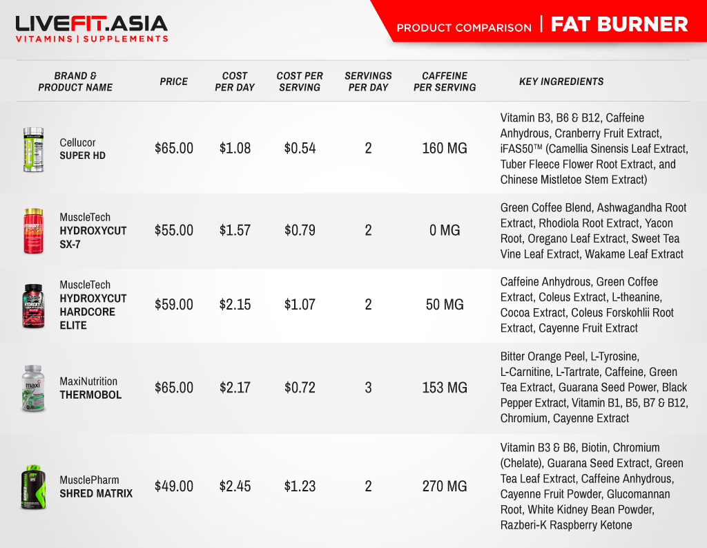 LiveFit.Asia Fat Burner Product Comparison