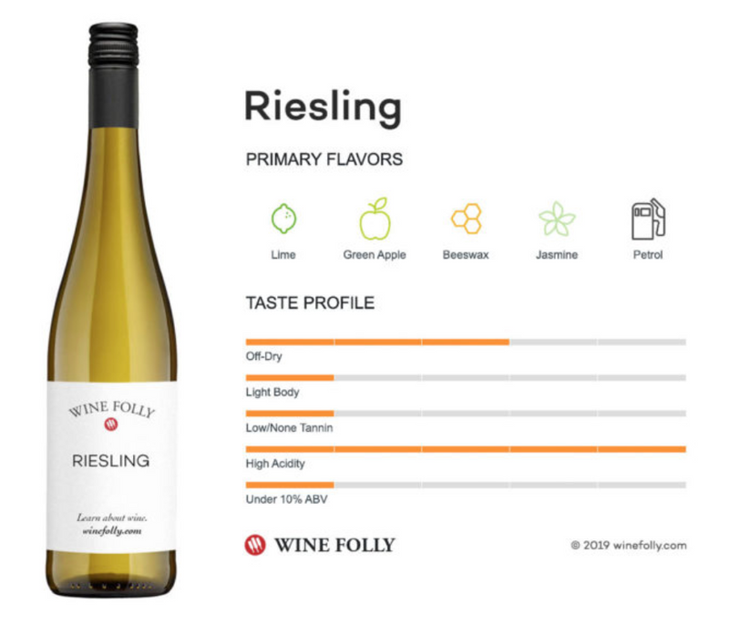 RIESLING 2019 [Pojer & Sandri] 75cl - Once Upon A Vine
