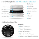 Filter structure PM2.5 - Valve outflow - cotton mask - N95