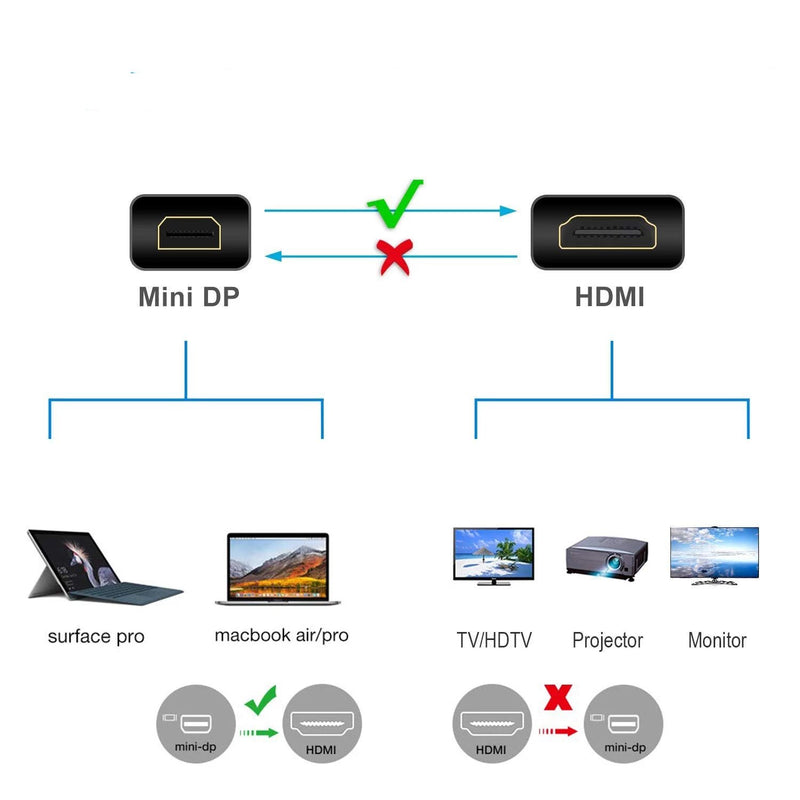 MiniDP (ThunderboltTM Port Kompatibel) auf HDMI Kabel für iMac MacBook Pro Air LCD-TV, 1,8M