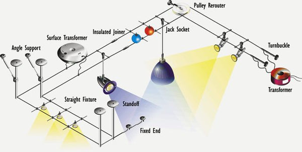 trapeze lighting setup australia
