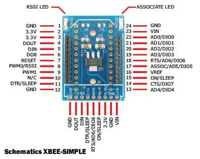 Autres Cartes Interfaces XBee - Matlog