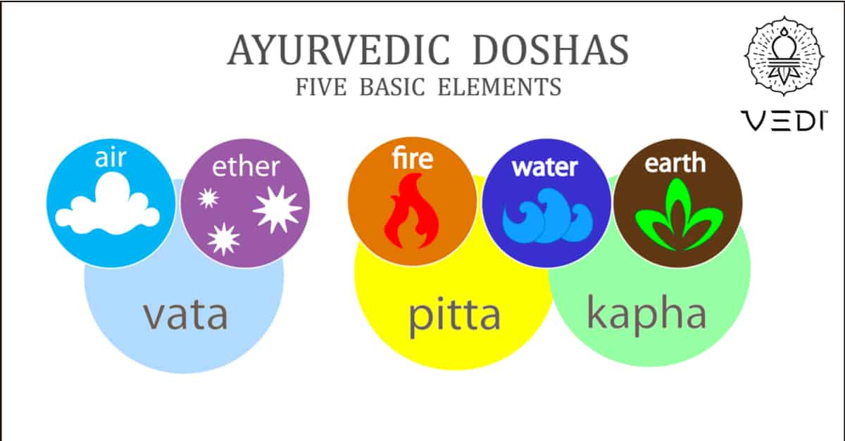 Everything You Need to Know about Ayurveda (Part-2)