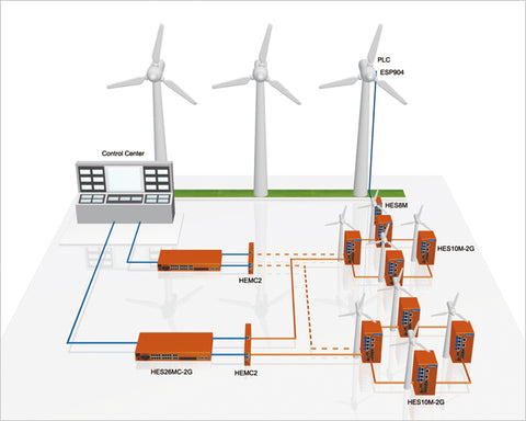 Wind Power Control System