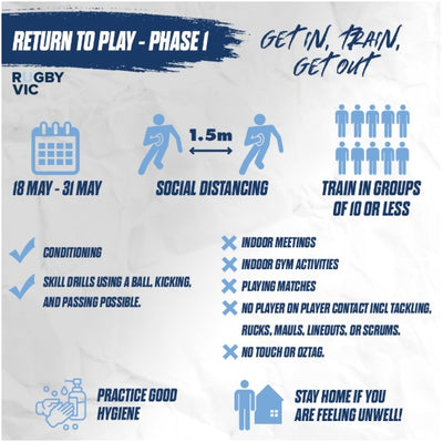 Return to Play - Phase 1 Details Unveiled