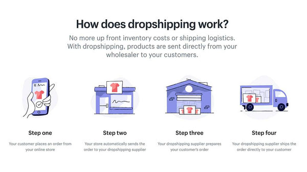 Comment fonctionne le dropshipping