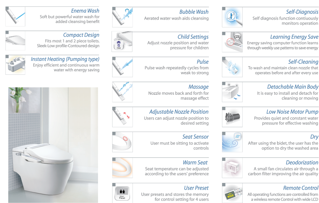 CLEANSENSE 1500 Bidet Seat Features
