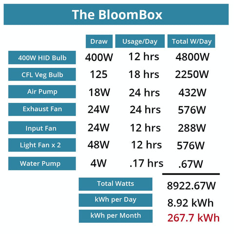 The Bloombox Power Consumption Chart